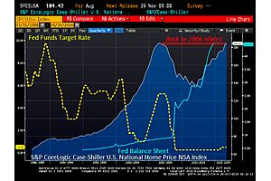 case-shiller home price index rises 5.3% in august (back to 2006 peak)