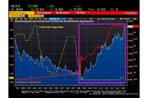 how central banks made sovereign debt longer in maturity (more risky)