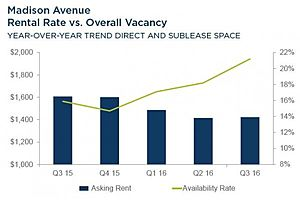 nyc retail vacancies soar as commercial rents start to rollover