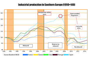 southern europe's production start declining after euro adoption