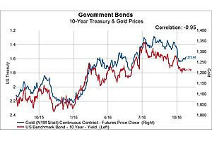 Next Leg in the Rally? Extreme Positioning in Gold and Silver