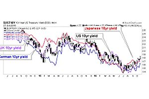 another update on, you guessed it… interest rates & yield curves