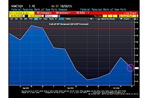 fed of new york's nowcast gdp forecast for q4 at 1.40%