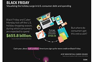 Black Friday: The Holiday Surge in U.S. Consumer Debt and Spending