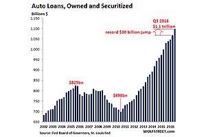 six million subprime auto-loan delinquencies surge