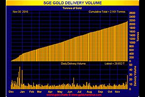 China Buying the Dip - 28.652 Tonnes of Physical Gold