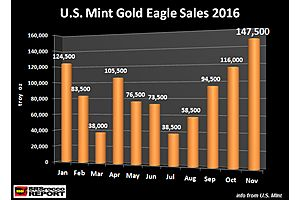 Investors Push Gold Eagle Sales to Record High