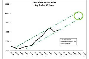 20 Years Of Gold And Dollar Devaluation