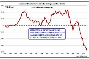 cracks in the bond market