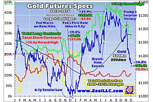 gold-futures selling exhausting