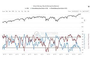 Broad US Stock Market Update