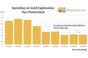Gold Supply Is Guaranteed to Fall—Here's How You'll Be Impacted