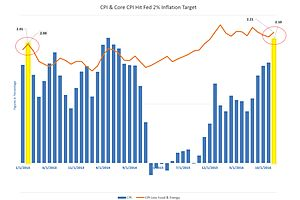 Charts Say Inflation Is Here?
