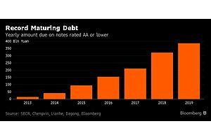 a china default storm is brewing over junk bonds