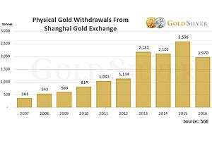 China Eats 62% of Global Gold Production—and Guess Who's Still Hungry?