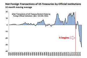 Government's Dump U.S. Treasuries at an Accelerated Rate