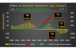 global growth in energy consumption (& econ growth) is all about china