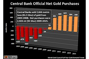 Breaking Information: Central Banks Were Forced to Rig the Gold Market
