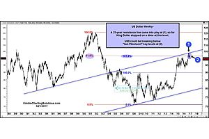 The US Dollar Could Be Headed for a Major Reversal Here