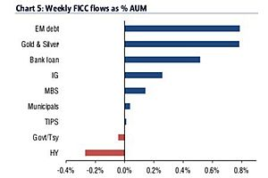 bofa: huge inflows gold & silver - biggest outflows us equities
