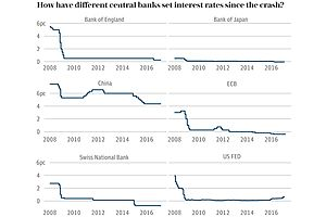 Major Credit Contraction Since 2008 Could be a Disaster For US Economy