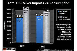 U.S. Record in Silver Imports - Where is it?