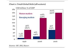 The Global Debt Bomb at Unimaginable Levels