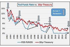 The Fed Is Transmitting That a Recession Is Dead Ahead