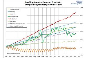 The Inflation Nightmare