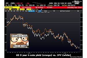 The Japanese Yen - What the Heck is Going On ?