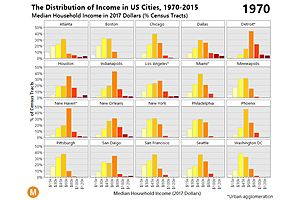 The Middle Class Collapse in Major Cities - Animation