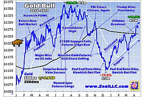 Momentum is Building for Gold's Next Upleg