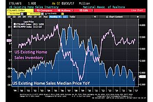 case-shiller home price index grows at 5.8% yoy in february
