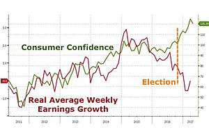 consumer confidence stumbles as stock market optimism plunges