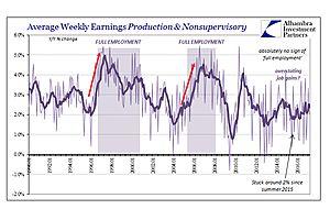 defining labor economics