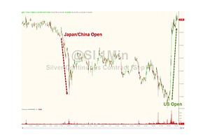 Silver Spikes Back Into Green After Overnight Slump
