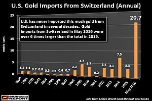 What's Going On? Record Swiss Gold Flow Into The United States
