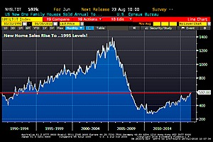 New Home Sales Rise 592K In June, Finally Back To 1995 (The Beginning The Housing Bubble)