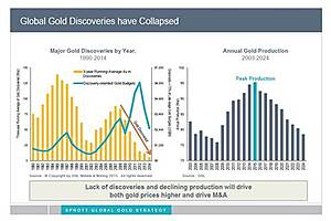 'Impending gold production cliff' may deliver a jolt to prices