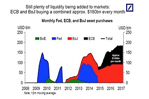 Global Central Banks Are All-In: QE Running At Record $180 Billion Per Month (And Rising)