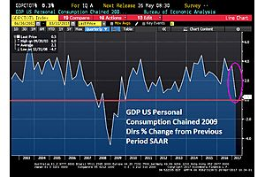 GDP - Growth Disappointing Pattern
