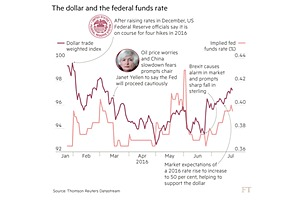 Why a Fed repeat of 2015 will not help the dollar