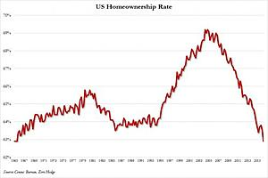 US Homeownership Rate Crashes To Lowest Since 1965