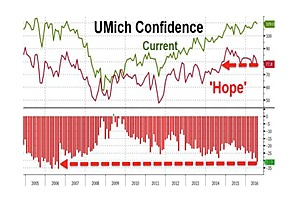 """Americans' """"Hope""""-Premium Crashes To Weakest Since 2006"""
