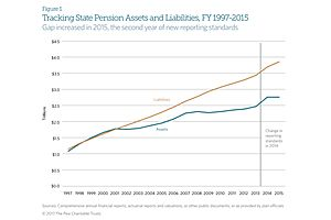 The Ugly Picture of State Pension Funds