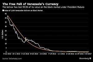 Venezuela Currency Crashes to 99.5% against U.S. Dollar