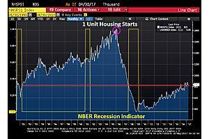 """The Big Short Redux"" Multifamily Starts Fall 9.6%"