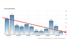 The Consumer: A New Crises in Economic Confidence?
