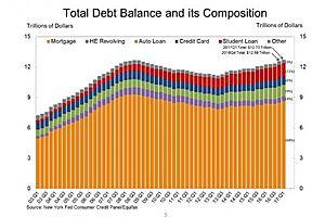 $12.7 Trillion a Record - US Household Debt Surpasses 2008 Crises High