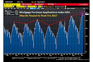 Is 2017 the Peak for Mortgage Applications ?